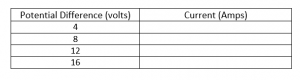 Results table resistance and current