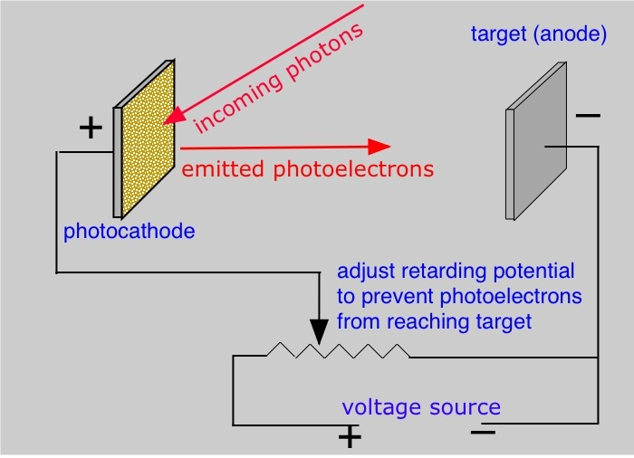 Photoelectric effect experiment